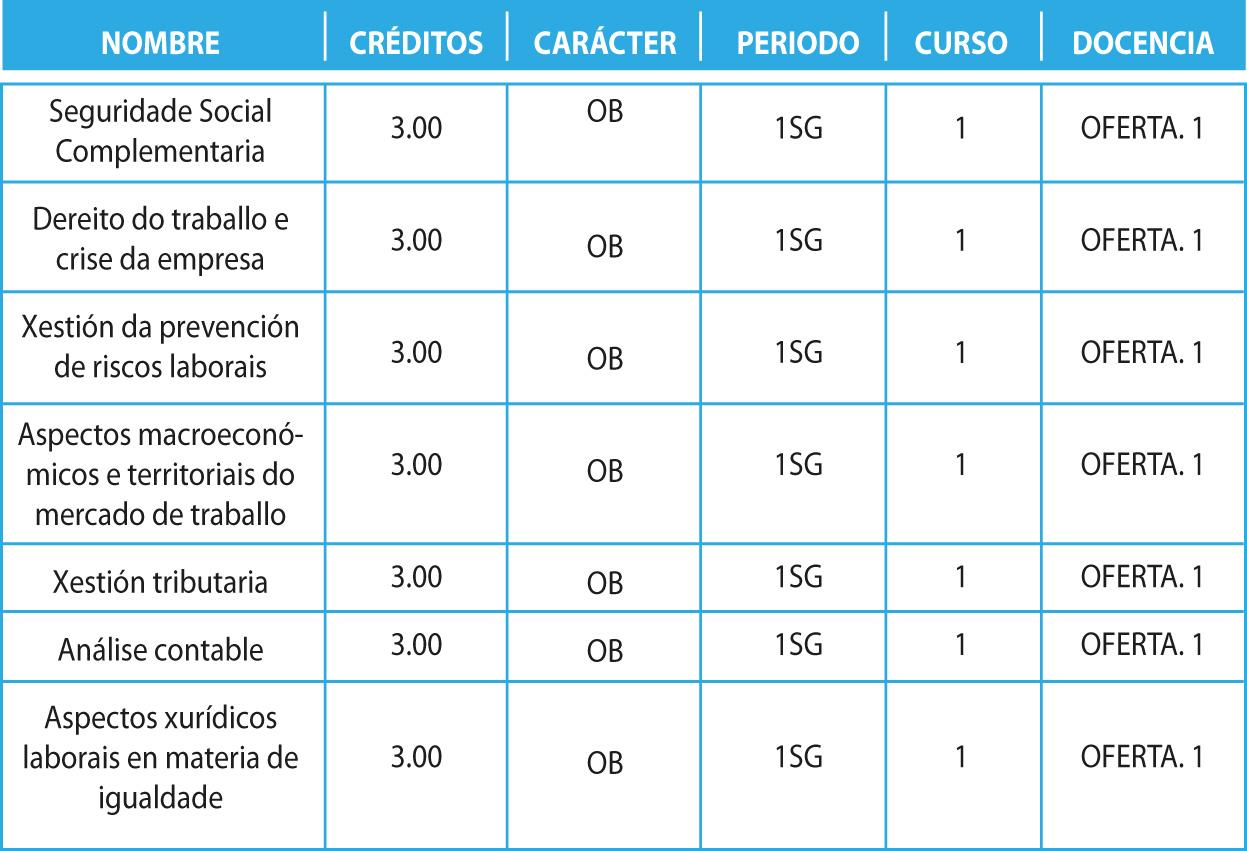 tabla modulo obligatorio