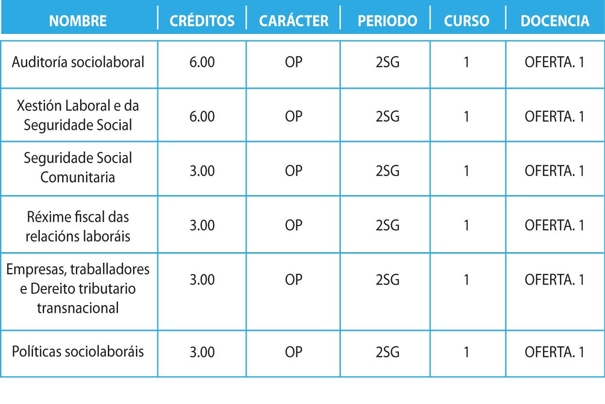 tabla regimen sociolaboral